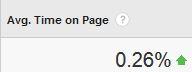 GA Average Time On Site
