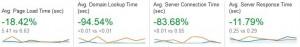Google Analytics Site Speed Overview(1)
