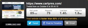 Pingdom Speed For CarTyres