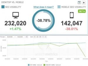 Searchmetrics data mobile vs desktop